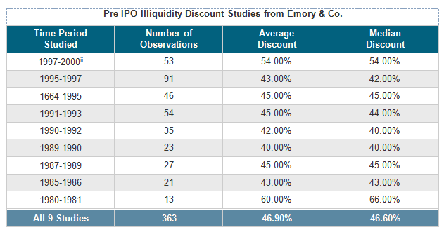 Pre-ipo stock options value