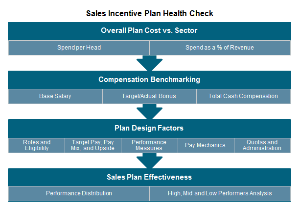 Is Your Sales Incentive Plan in Tip-Top Shape? It Might be ...