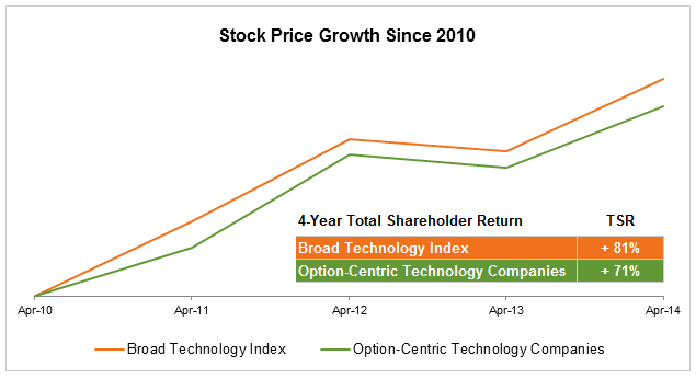 Employee stock options vs. restricted stock units
