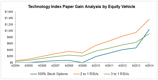 Are stock options and rsus better