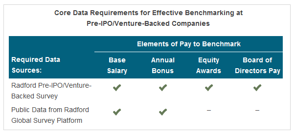 Core Data Requirements for Effective Benchmarking at Pre-IPO/Venture-Backed Companies